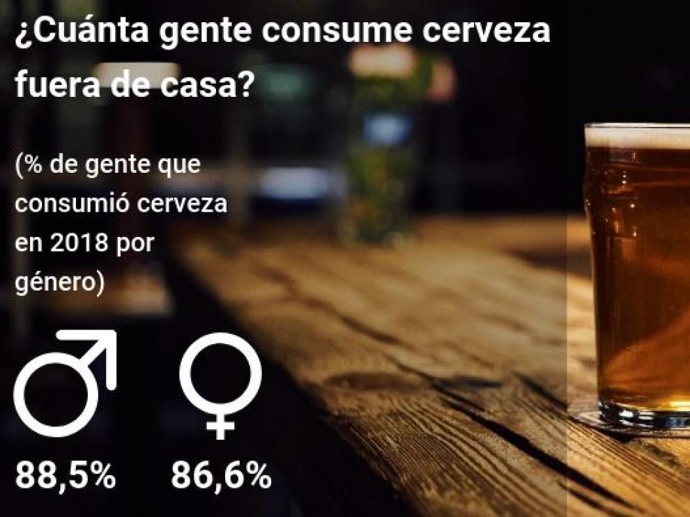 El consumo de cerveza no entiende de géneros.