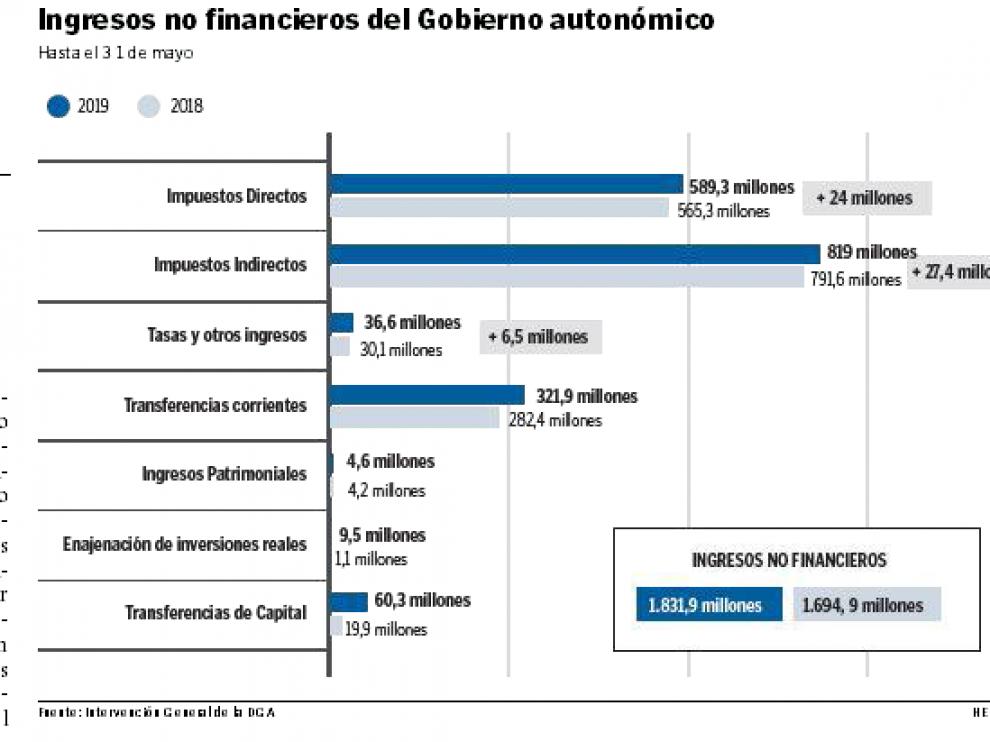 Ingresos no financieros del Gobierno autonómico.