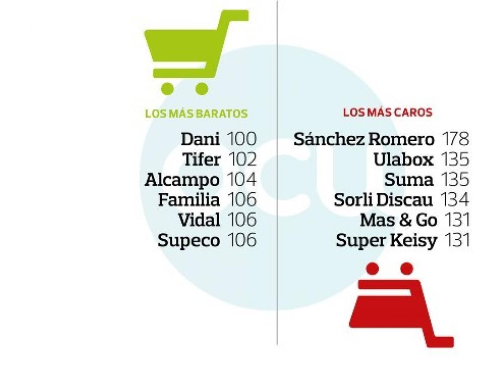 Los supermercados más caros y más baratos, según un informe de la OCU