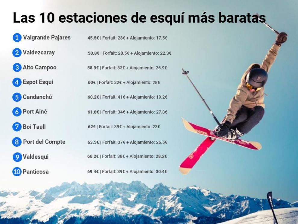 Ranking de las 10 estaciones de esquí más baratas de España.