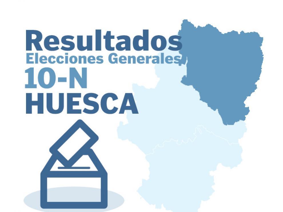 Resultados de las elecciones generales del 10 de noviembre en Huesca