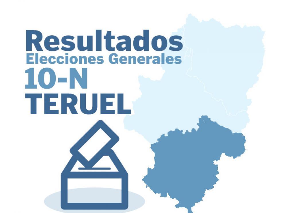 Resultados de las elecciones generales del 10 de noviembre en Teruel y provincia