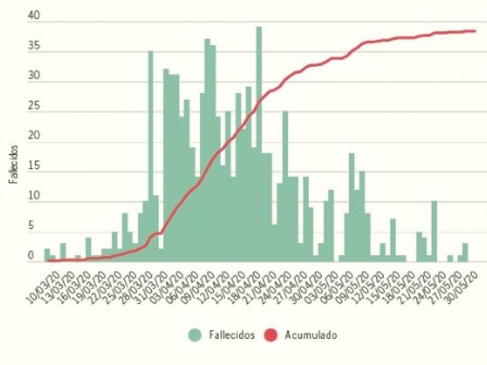 Evolución de los fallecimientos por la covid-19 en Aragón.