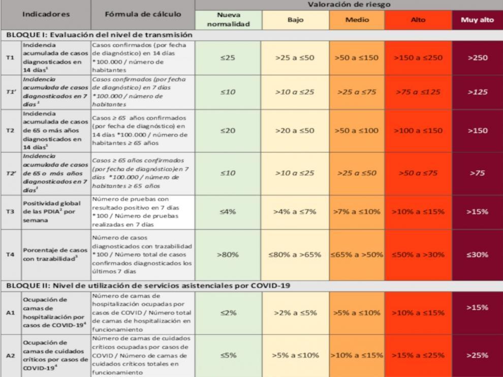 Tabla de indicadores para la valoración del riesgo.
