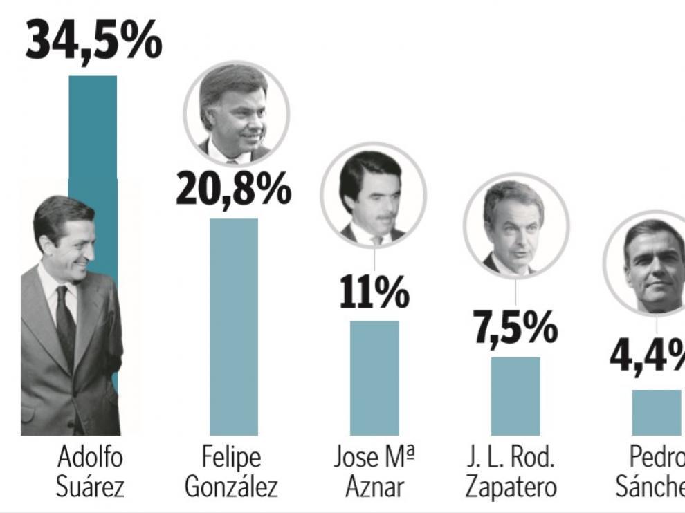 ¿Cuál ha sido el mejor presidente de España en la democracia?