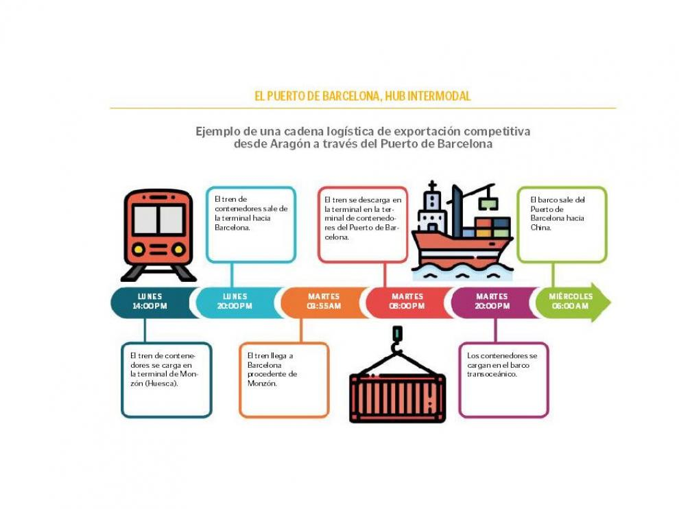 Infografía con un ejemplo de cadena logística de importación competitiva desde Aragón a través del Puerto de Barcelona.