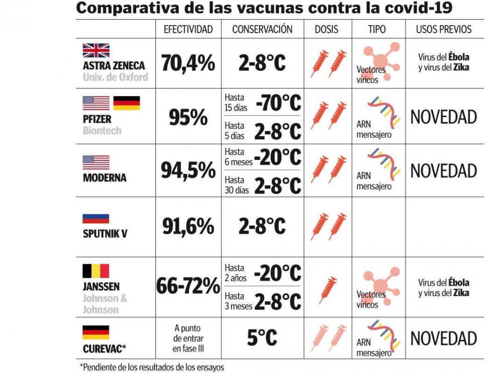 Comparativa de las vacunas del coronavirus en España: de AstraZeneca a  Pfizer
