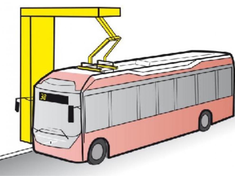 El Ayuntamiento ha decidido instalar pantógrafos invertidos en las cocheras de Avanza. Se enganchan al techo del bus durante la noche