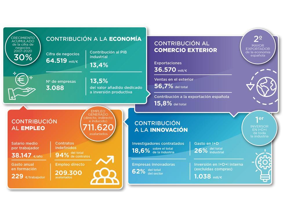 Datos recientes del sector de las industrias químicas.