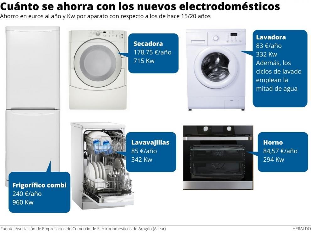 Ahorro anual estimado gracias a la renovación de los electrodomésticos.