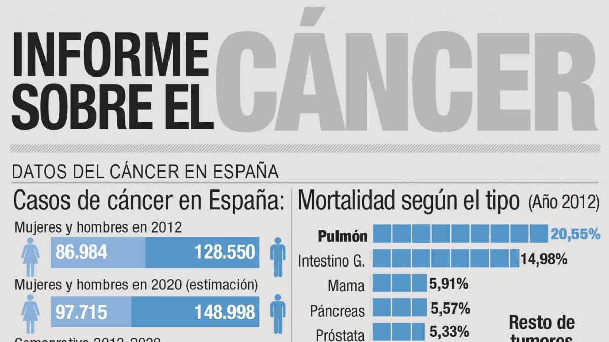 incidencia de cáncer de próstata 2020 de