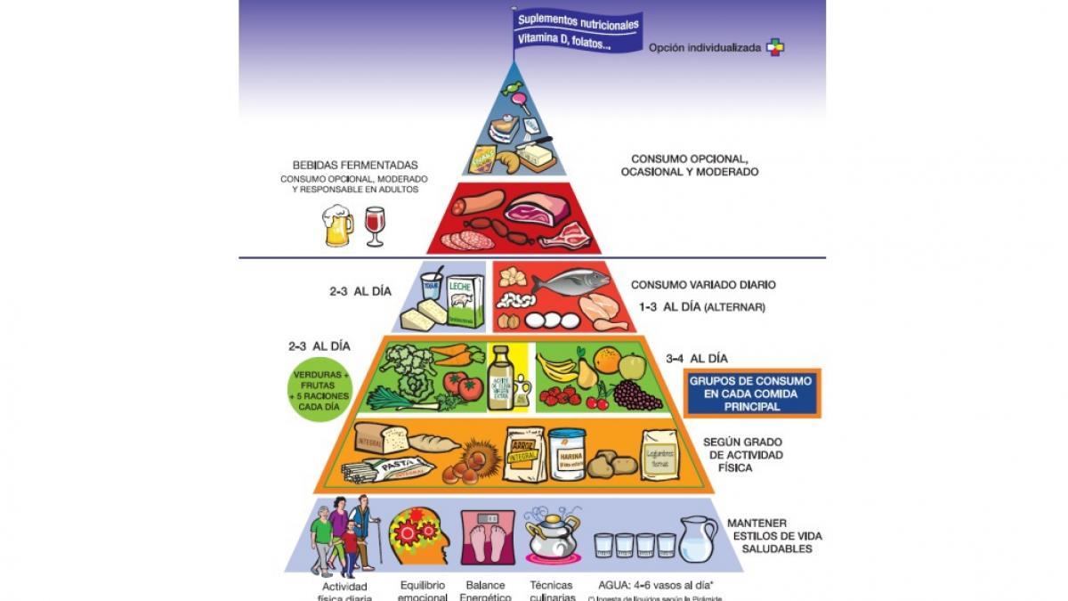 Habitos alimenticios saludables explicacion para ninos