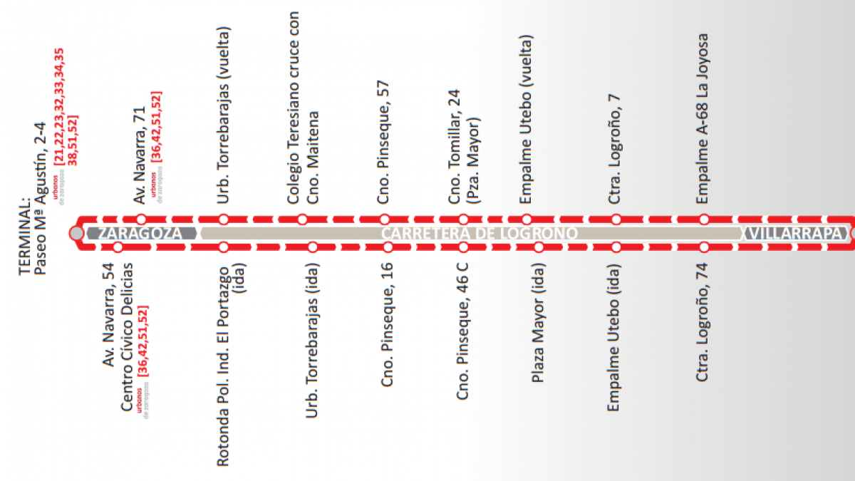 Autobús Zaragoza - Villarrapa: recorrido, horarios y precios